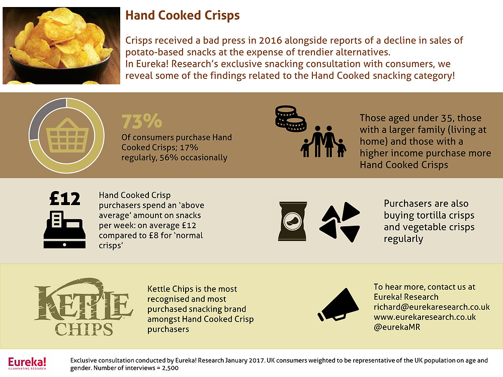 Hand cooked crisps research