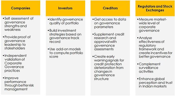 How IiAS CG Scorecard helps market participants.