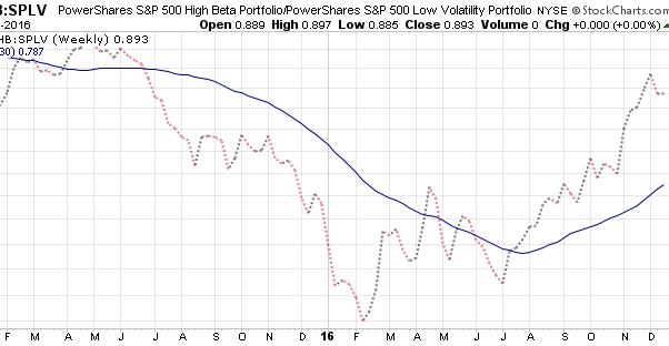 善用RS 更準預測美股大勢