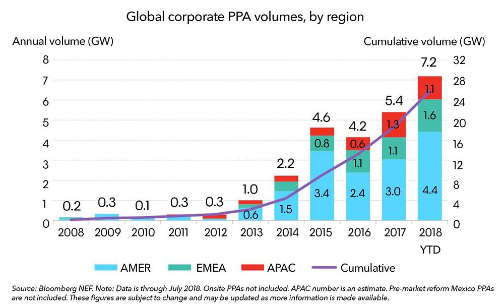 Chart showing increase in global corporate PPA volumes, by region
