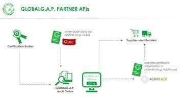 GLOBALG.A.P. Partner API diagram
