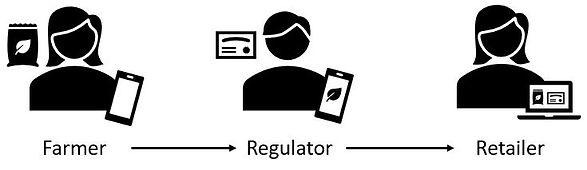Farmer - Regulator - Retailer image.JPG