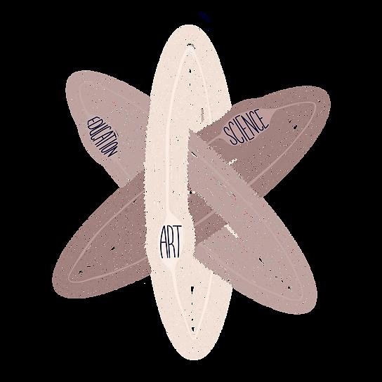 Art-Sci-Edu Illustration.png
