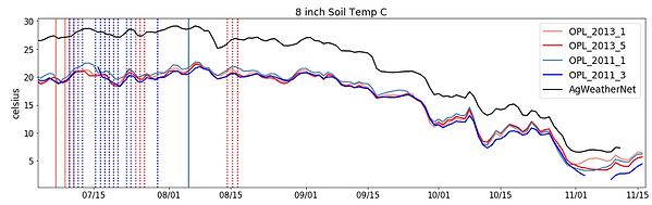 Comparative Nano vs. Micro Climate1.png