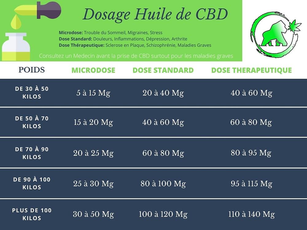 Tableau vous présentant a calculer le dosage de l'huile de cbd