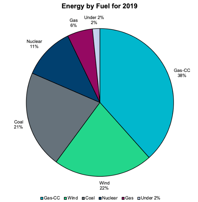 Credit Electric Reliability Council of Texas via KUT Article