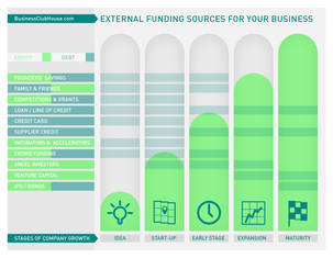 Funding for a startup