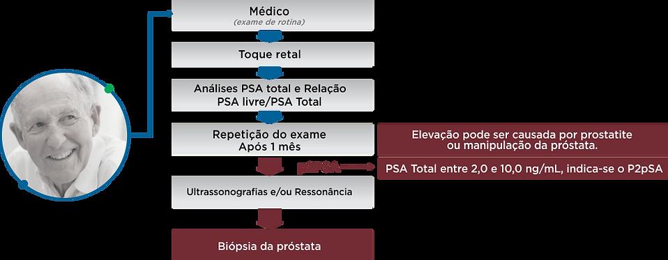 P2PSA - phi reduz necessidade de biópsia de câncer de próstata