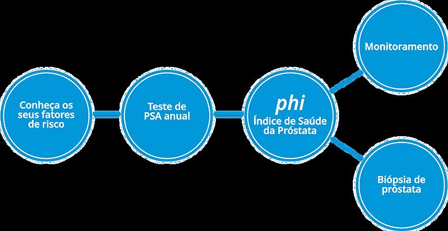 Índice de saúde da próstata (phi)