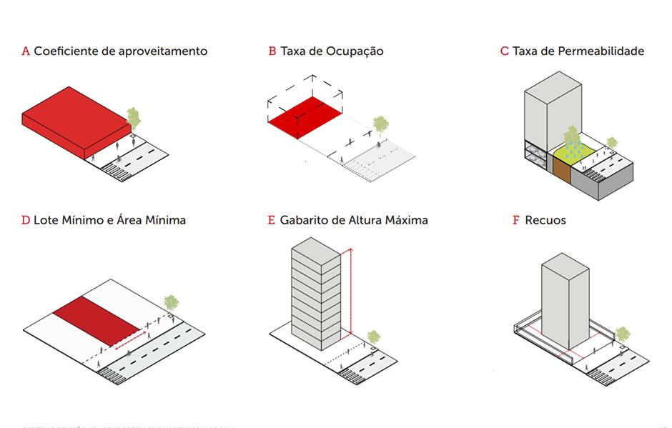 Parâmetros construtivos