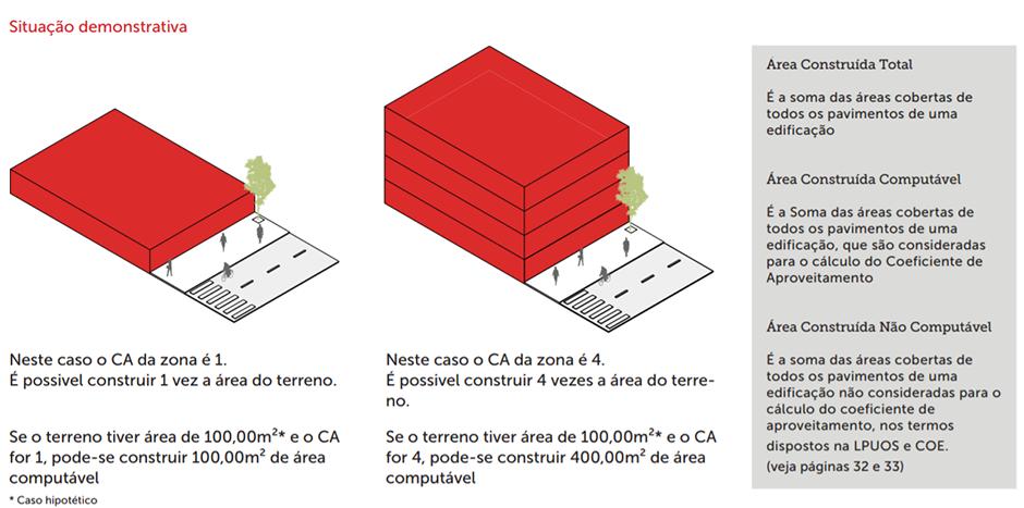 Exemplo: Coeficiente de aproveitamento 1 e 4.