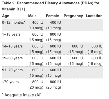 Vitamin D recommended values