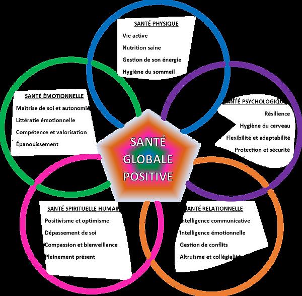 santé_globale_positive.png