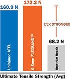 UTS vs Intact and Brostrom Bar Graph.jpg