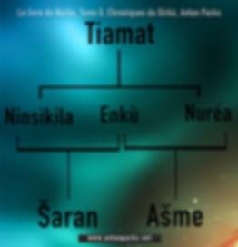 schema-CH2-NUREA-GENEALOGY.jpg