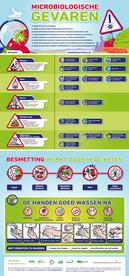 Poster Microbiologische GEVAREN