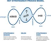 de Baak - Het strategisch Proces Model