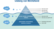 de Baak - IJsberg van McClelland