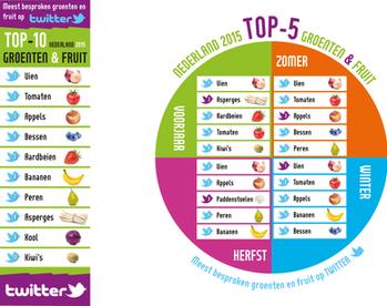 TOP-5 Groenten & Fruit