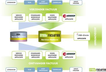 FreshFacturing