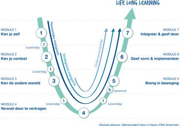 de Baak - Life Long Learning