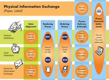 Physical Information Exchange