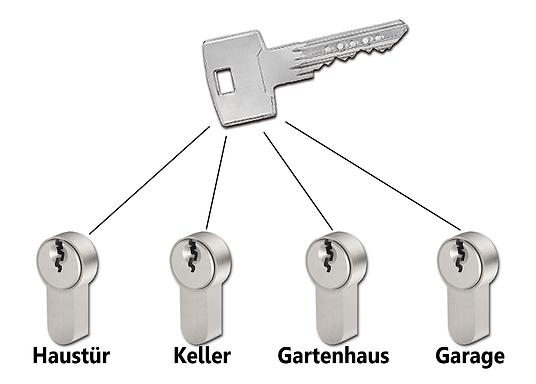 NORIS Schlüsseldienst Gleichschließend - Schließsystem Nürnberg Fürth Erlangen