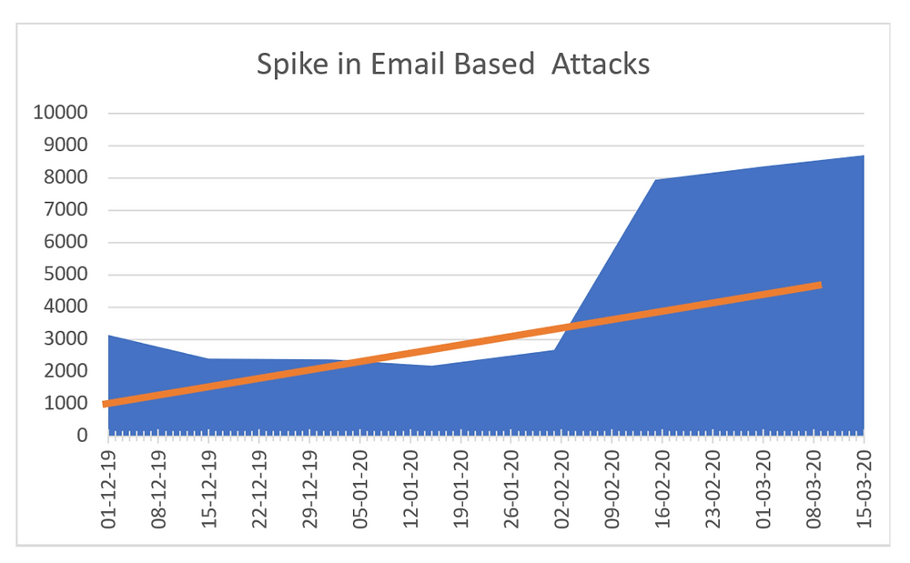 Spike in Cyber Attacks
