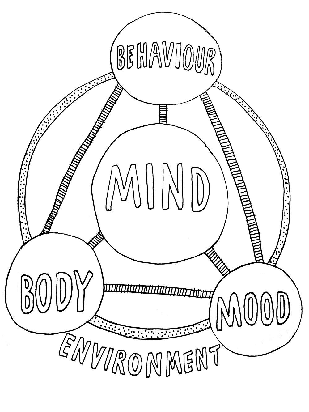 body mood environment mind behavviour