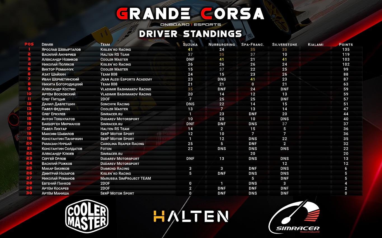 Driver_Standings_3-y_etap.png