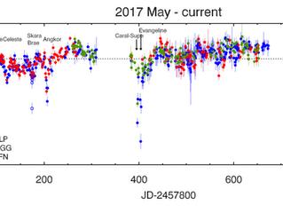 2019 data update (1/n)
