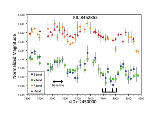 [Guest Post] Newly published paper: The KIC 8462852 Light Curve From 2015.75 to 2018.18 Shows a Vari