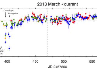 2018 data update (36/n)