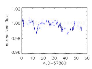 Dip update 20/n - full May-June light curve