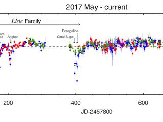 2019 data update (2/n)