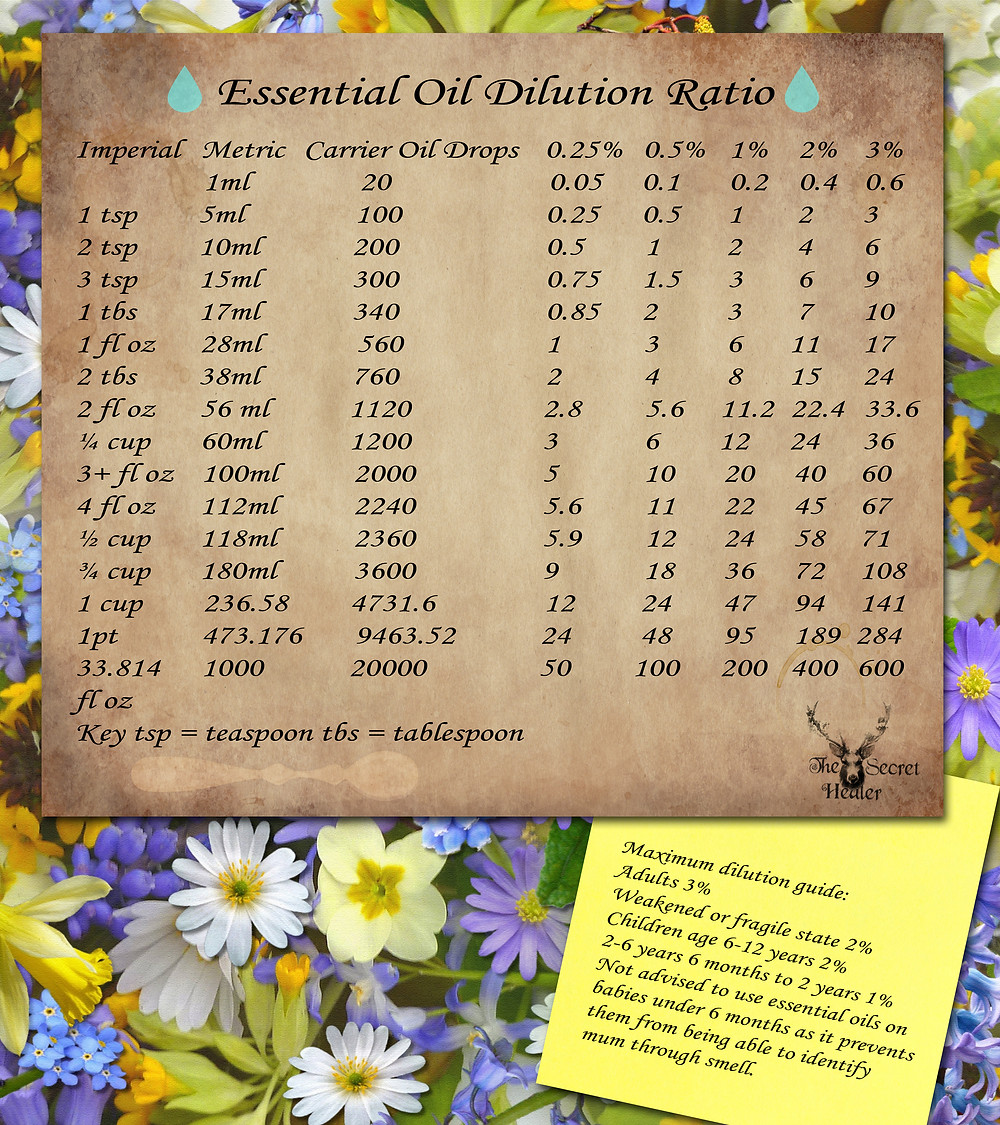 Essential oil conversion chart