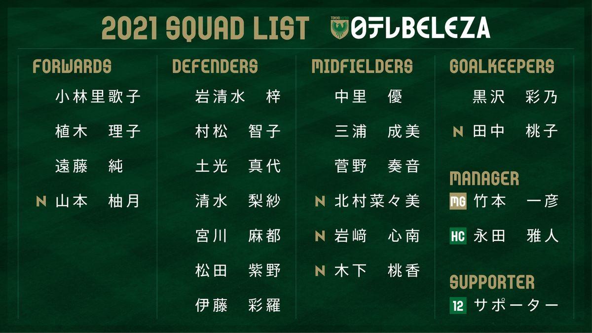 2021.02.02|2021シーズン登録選手一覧