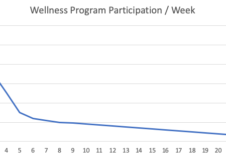 The Right Way to Measure Corporate Wellness Success