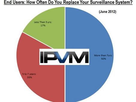 Lifespan of Video Surveillance Systems (CCTV) IVPM