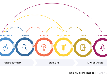 Design Thinking and Career Exploration