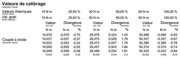 Résultats de certificat d'étalonnage clé dynamométrique