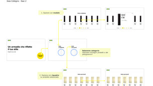 Competence area - wireframe flow