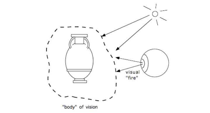 "Plato's extramission theory. A smooth, gentle ""fire"" is emitted by the eye and fuses with ambient light to form a sentient ""body of vision"". The idea for this and the following figures came from Grüsser, 19XX."