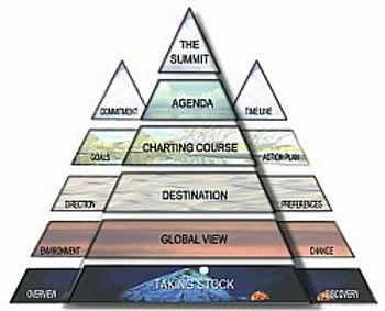 Sherpa Coaching Model