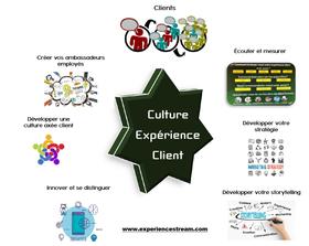 Expérience et culture client