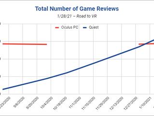 Количество обзоров на Quest-игры превзошло обзоры на игры для Rift