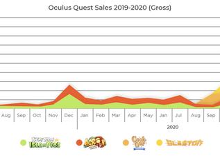 Казуальные ВР-игры стали продаваться в 5 раз лучше после выхода Quest 2