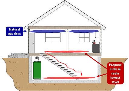 Propane and Natural Gas properties.jpg