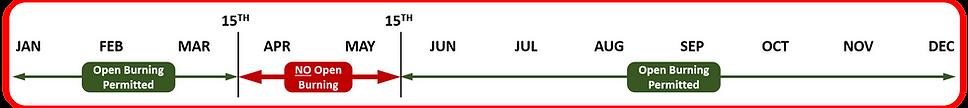 Open Burn Schedule Graph.png