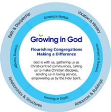 Growing in God circle.png